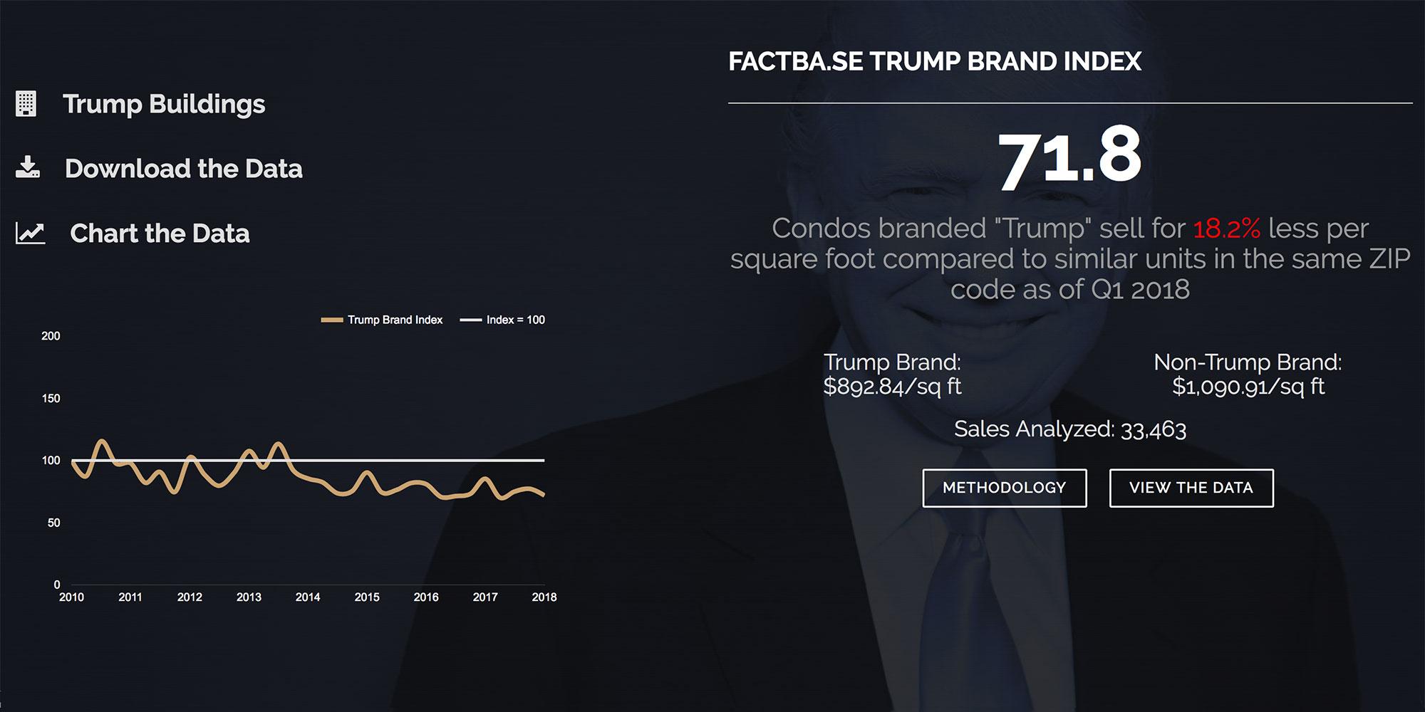 Trump Brand Index
